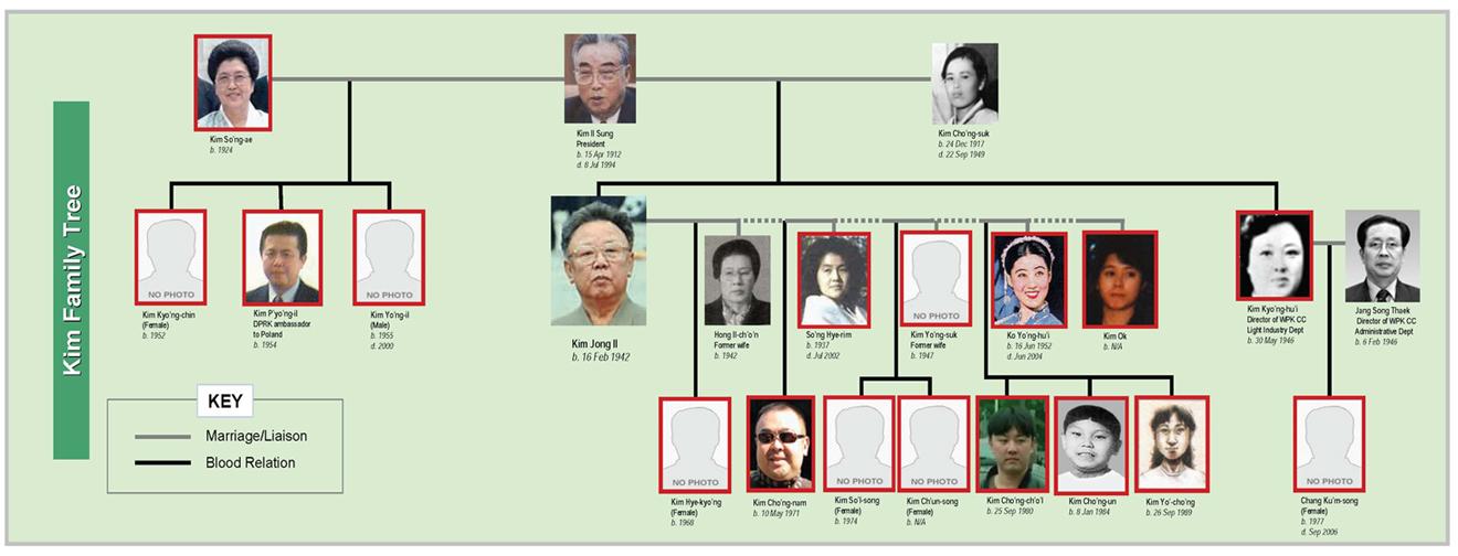 kimfamily