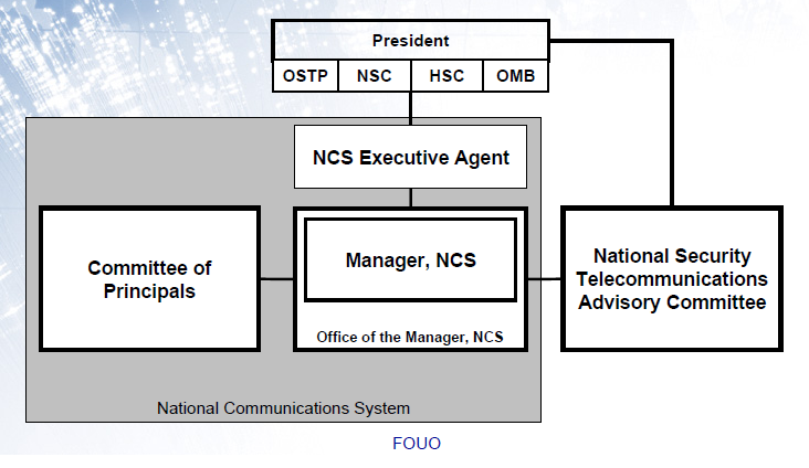 The national security telecommunications and information system security committee model (nstissc 1994)