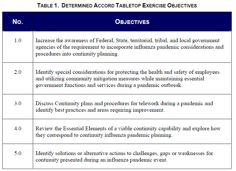 exercise determined accord situation manual sitman public rh publicintelligence net FEMA Tabletop Exercise Template Tabletop Exercise Icon