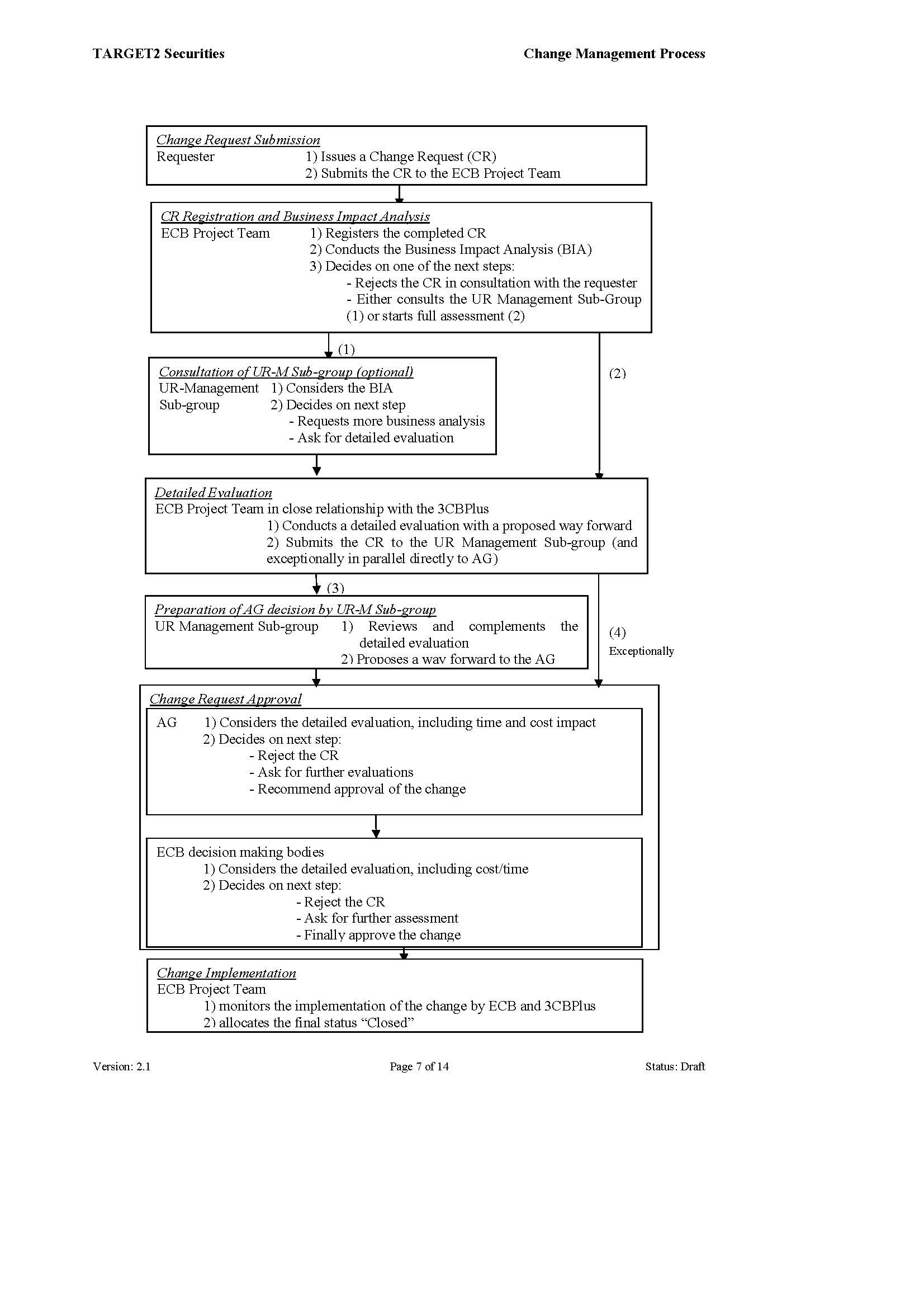 T2S-08-0299_URD_Change_Management_Process_v2_1_Page_07