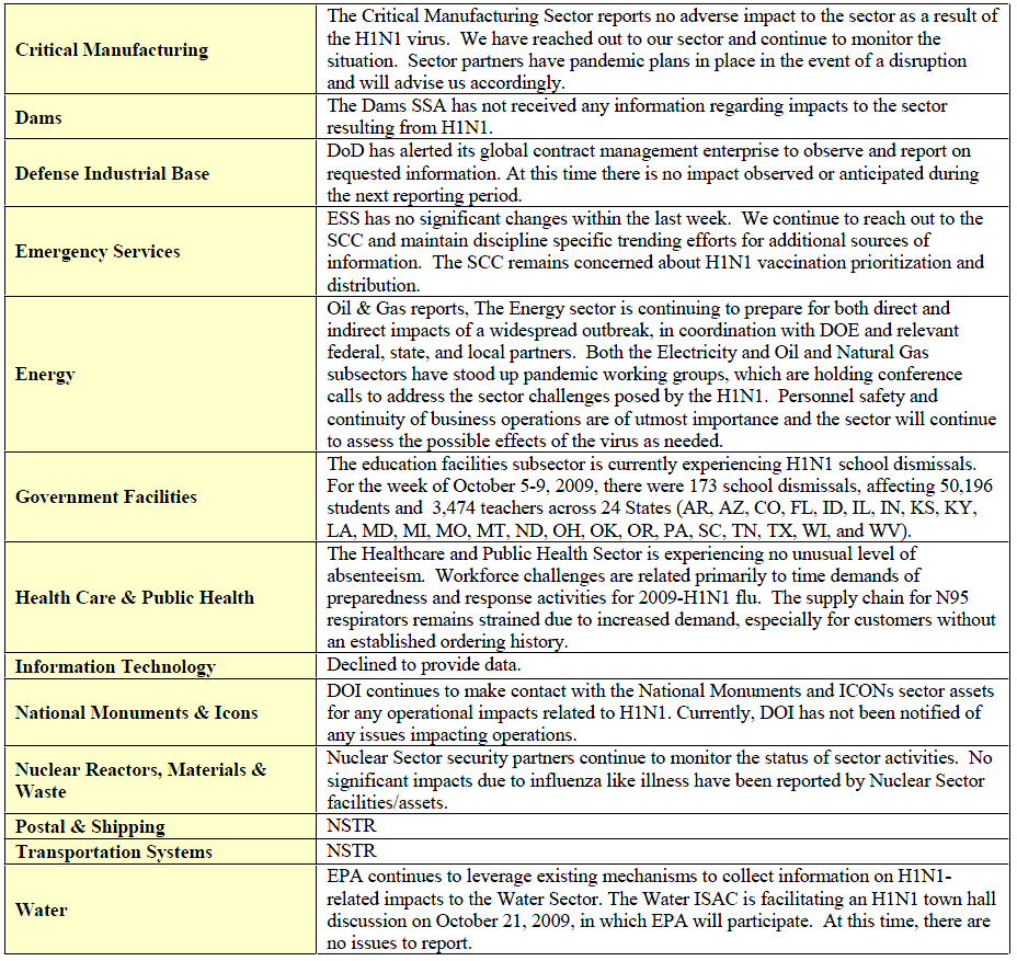 DHS Influenza AH1N1 National Integrated Report