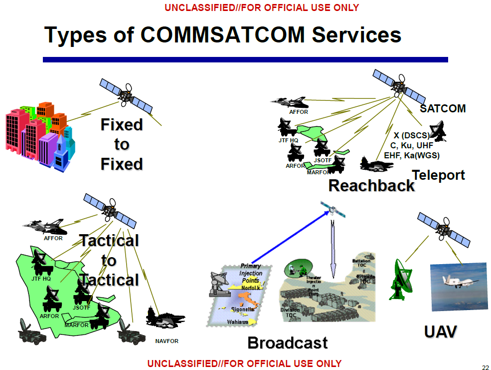 Commercial Satcom Protection Performance Criteria