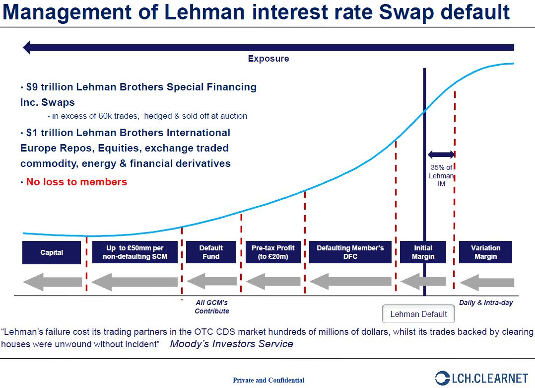 Confidential Swapclear Derivatives Brief Public Intelligence