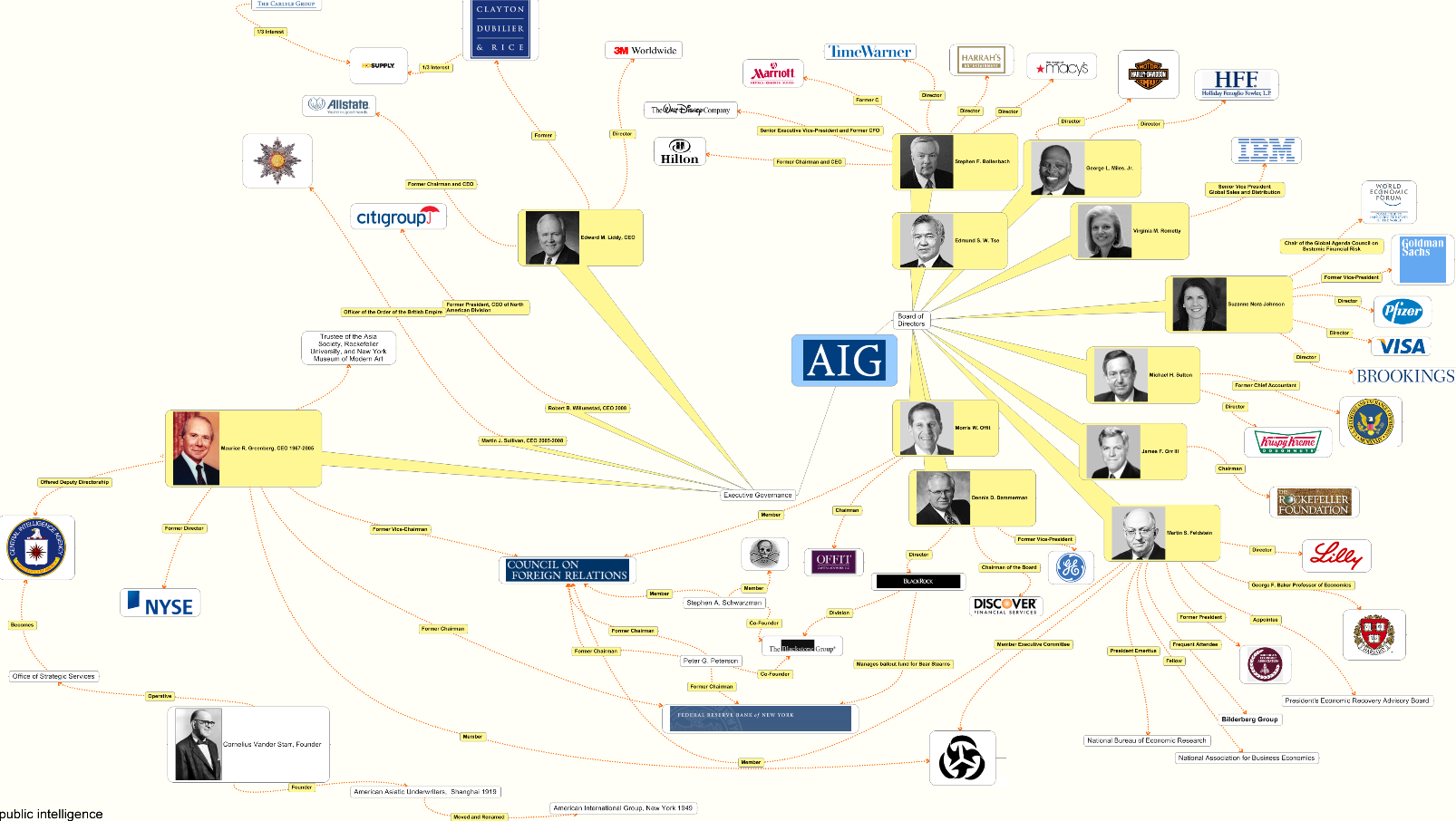 Aig blame for the bailout