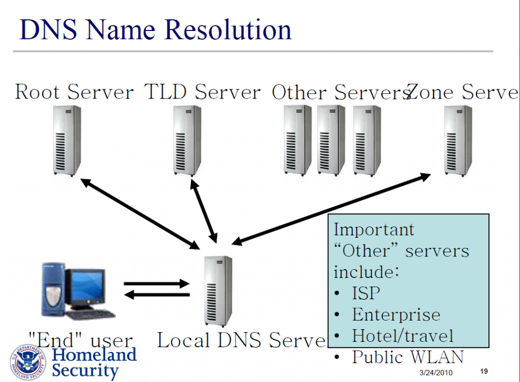 the domain name system dns The office of the its provides the following name services, management, and  hosting options.