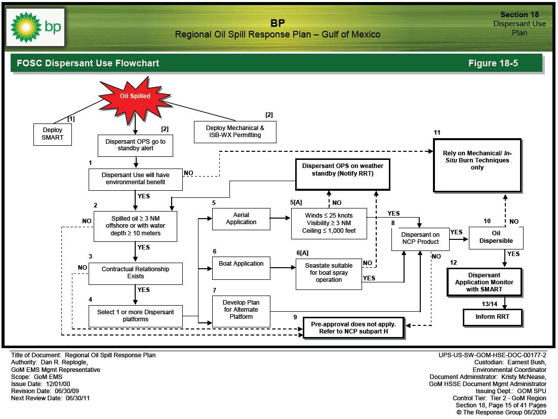 bp oil spill drill diagram