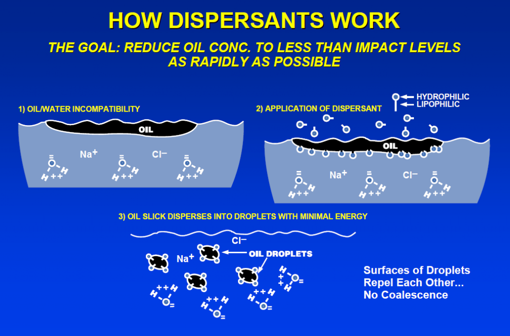 chemical dispersants used in bioremediating oil Bioremediation of water areas due to oil spills chemical methods include dispersants, surface washing microbes used in bioremediation.