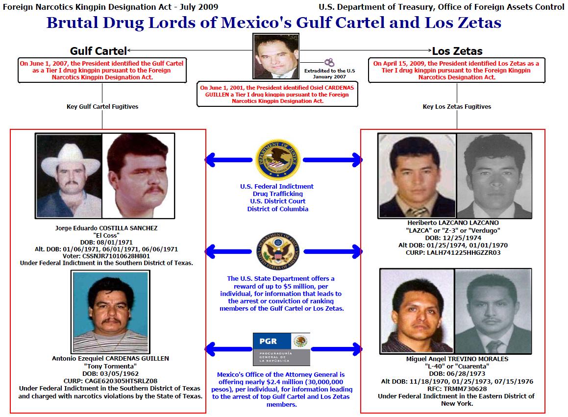 Los Zetas and Gulf Cartel Perpetrators of Mexican Drug