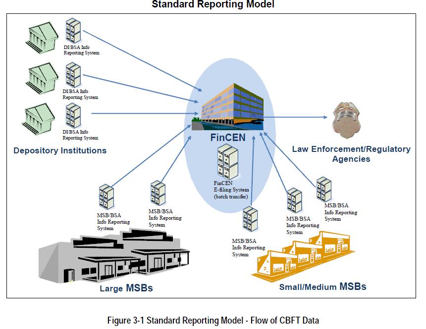 Us financial crimes enforcement network cross border electronic