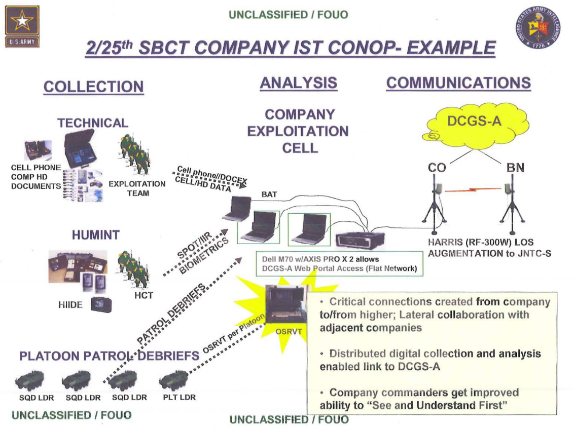 u//fouo) u.s. army company intelligence support team (coist, Powerpoint templates