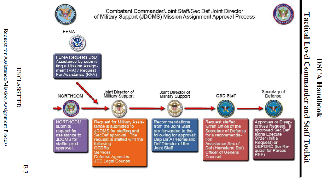 Fed Urgent situation Supervision Bureau