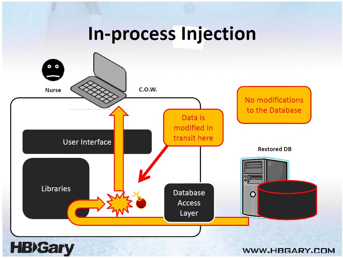 HBGary Infragard Hospital Cyber Attacks Brief | Public Intelligence