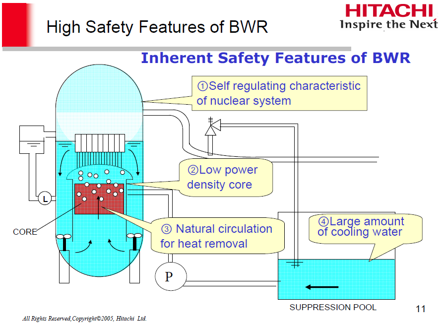 """Hitachi """"High Safety"""" Boiling Water Reactor (BWR) Design Overview"""
