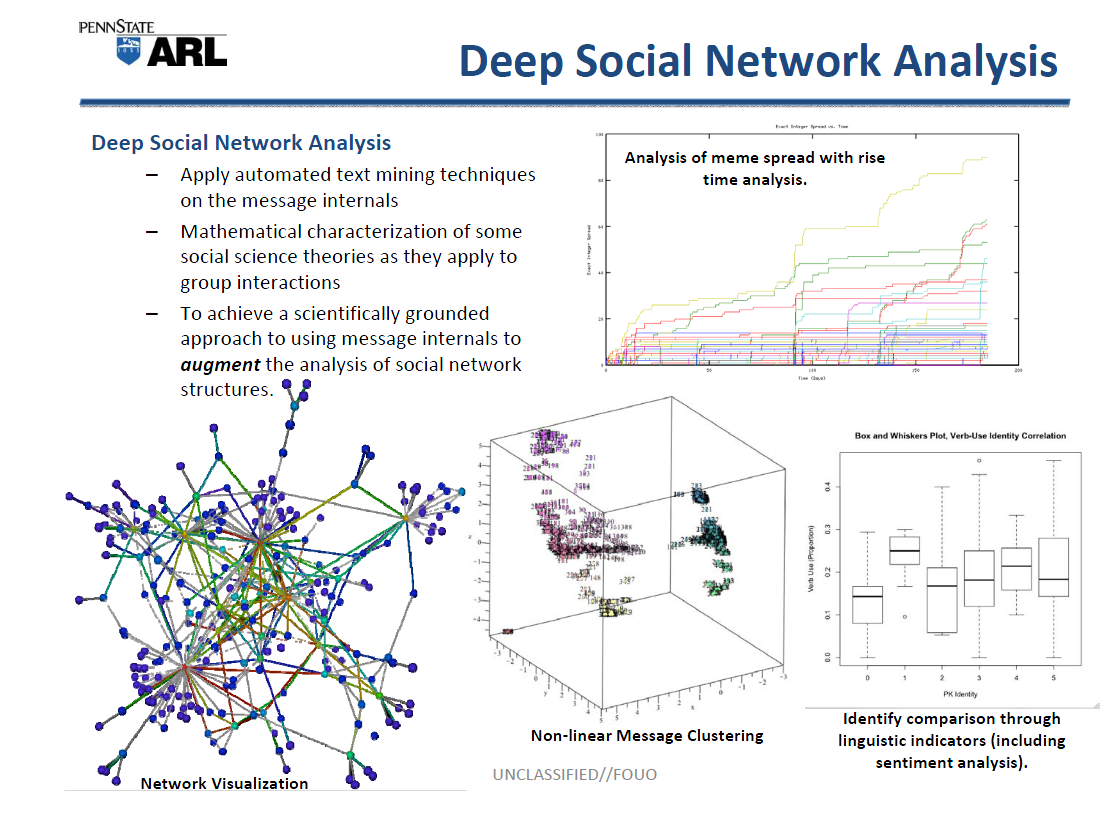social network analysis thesis