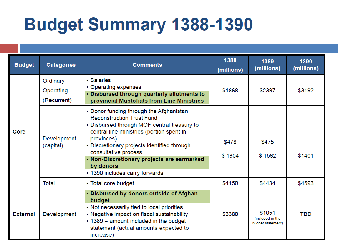 u s treasury overview of afghan 1390 2011 budget process public