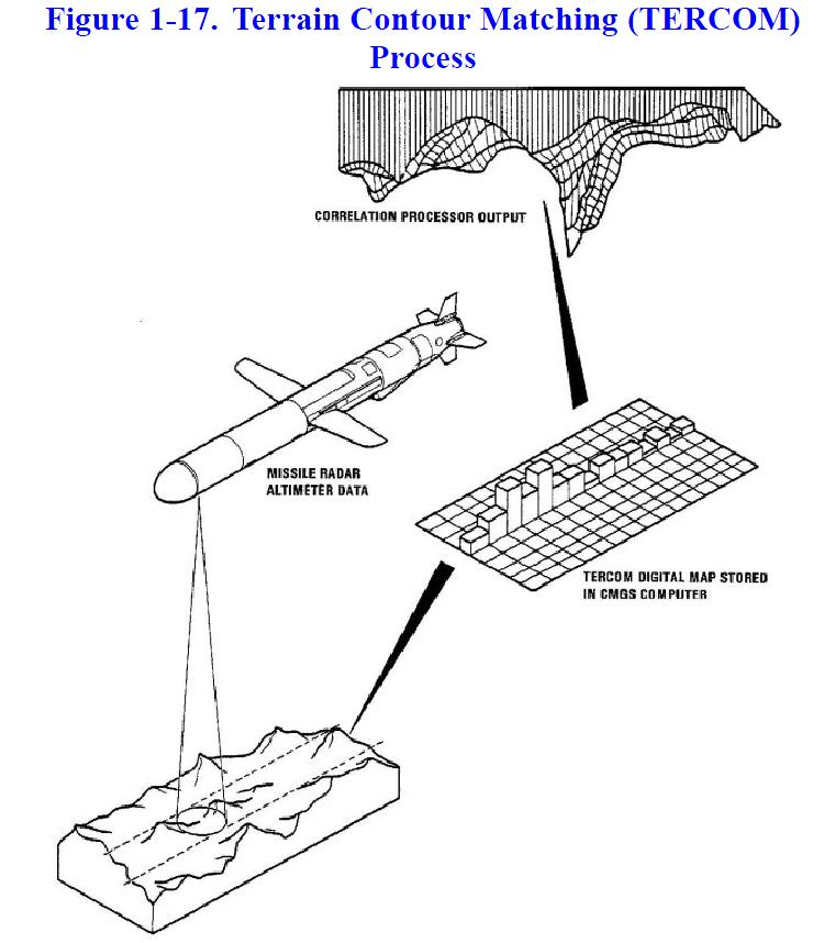 Missile Drawing U.S. Navy Tomahawk Cru...