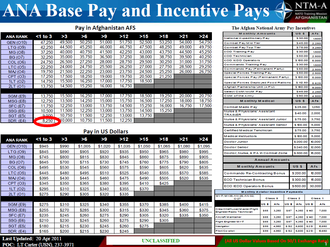 Afghan national army base and incentive pay chart public intelligence