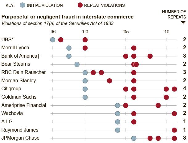 NYT: In SEC Fraud Cases, Banks Make and Break Promises