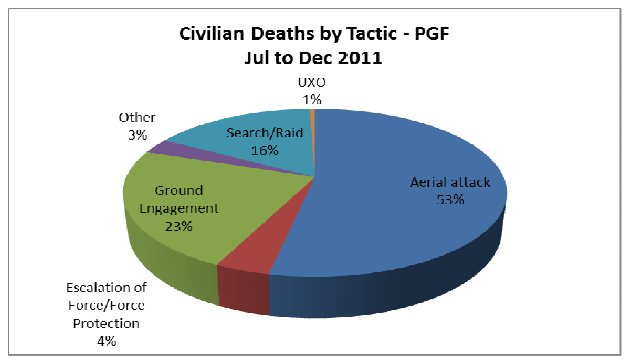 https://publicintelligence.net/wp-content/uploads/2012/02/afghan-civilian-deaths-2011-2.png
