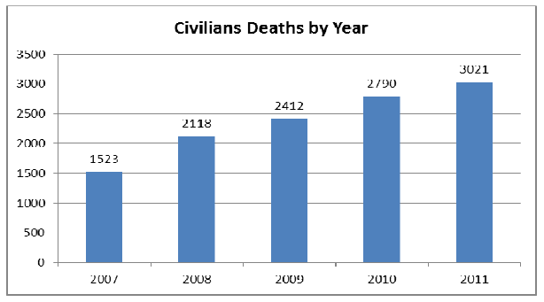https://publicintelligence.net/wp-content/uploads/2012/02/afghan-civilian-deaths-2011.png