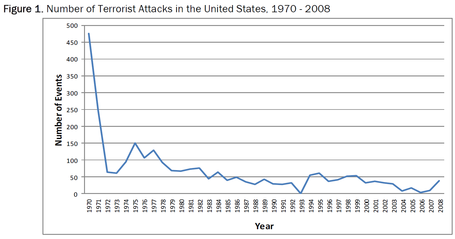 the issue of domestic terrorism in the united states These days, terrorism seems not just more lethal and more common, but more widespread the death toll in recent weeks speaks for itself: 22 people dead in bangladesh, 49 gone in the united states, 44 gone in turkey, 292 gone in iraq, then another 37, another 12, yet another 12 and by one oft-cited.