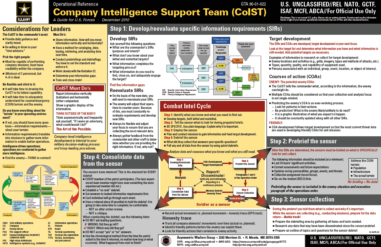 Fouo) u.s. army company intelligence support team (coist