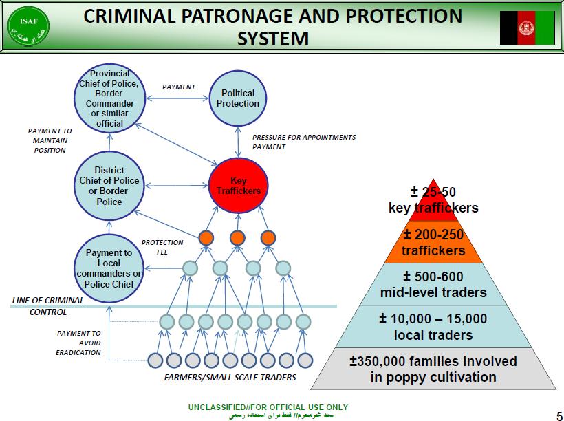 Crime & Corruption