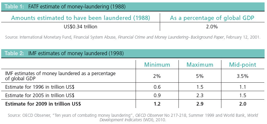 money laundering extract from unodc Criminals, especially drug traffickers, may have laundered around $16 trillion, or 27 per cent of global gdp, in 2009, according to a new report by unodc this figure is consistent with the 2 to 5 per cent range previously established by the international monetary fund to estimate the scale of money-laundering.