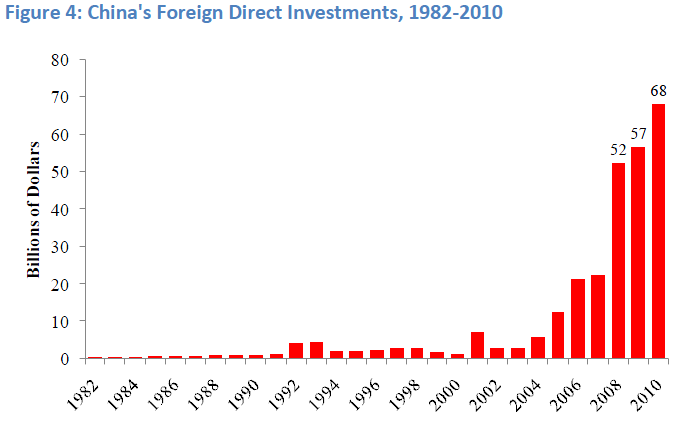 china fdi Apart from being a critical driver of economic growth, foreign direct investment (fdi) is a major source of non-debt financial resource for the economic development of india foreign.