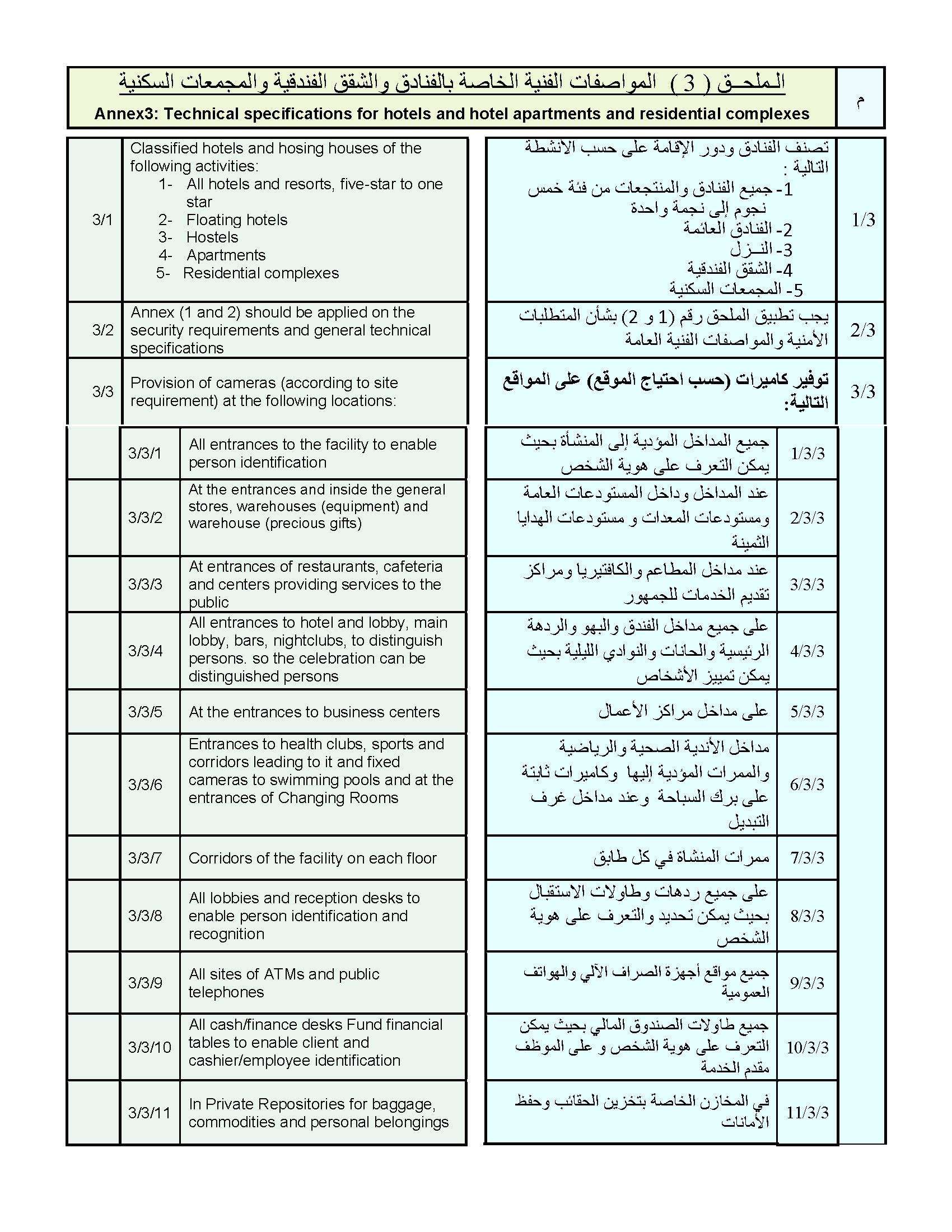 Qatari ministry of interior cctv surveillance camera for Cctv checklist template