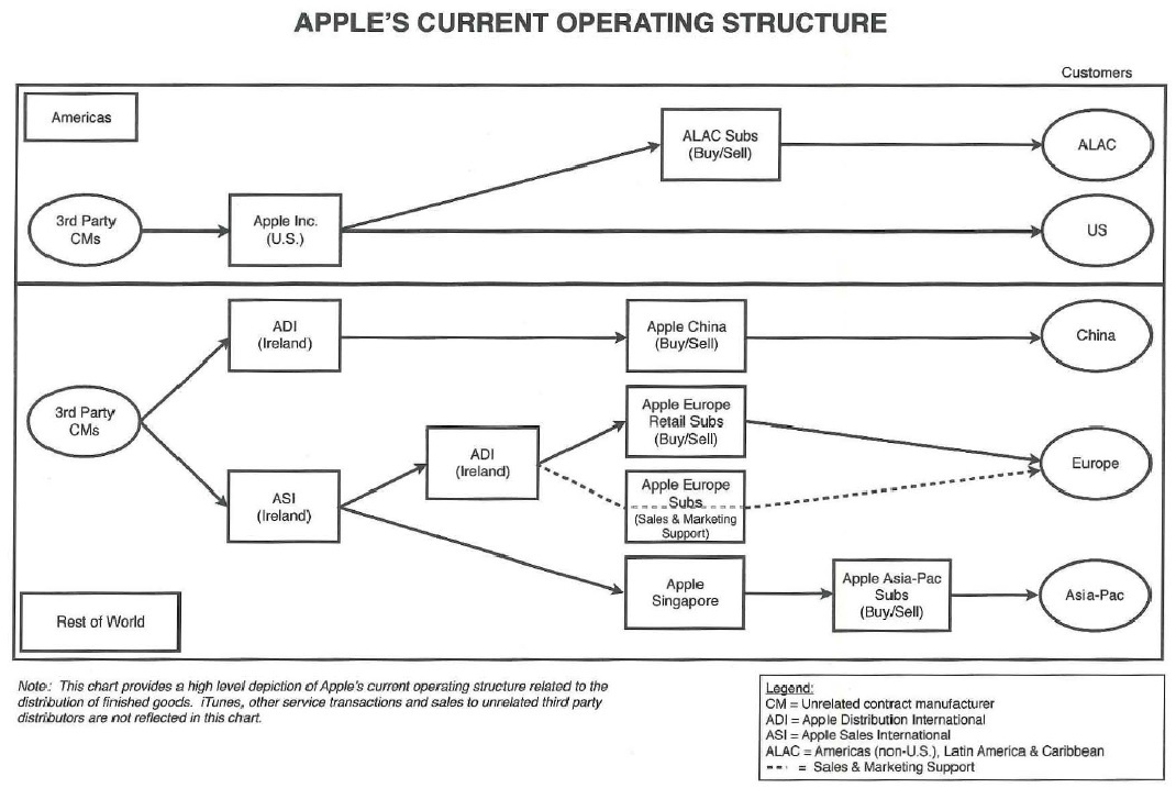 apple organizational structure