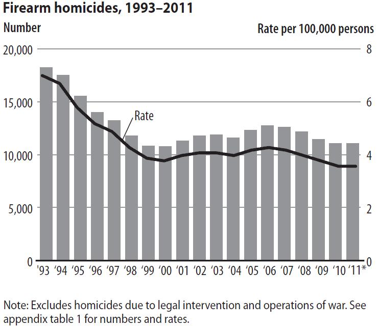 U s department of justice statistics report firearm for Bureau justice statistics