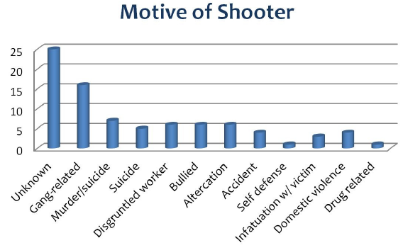 There has been, on average, 1 school shooting every week this year