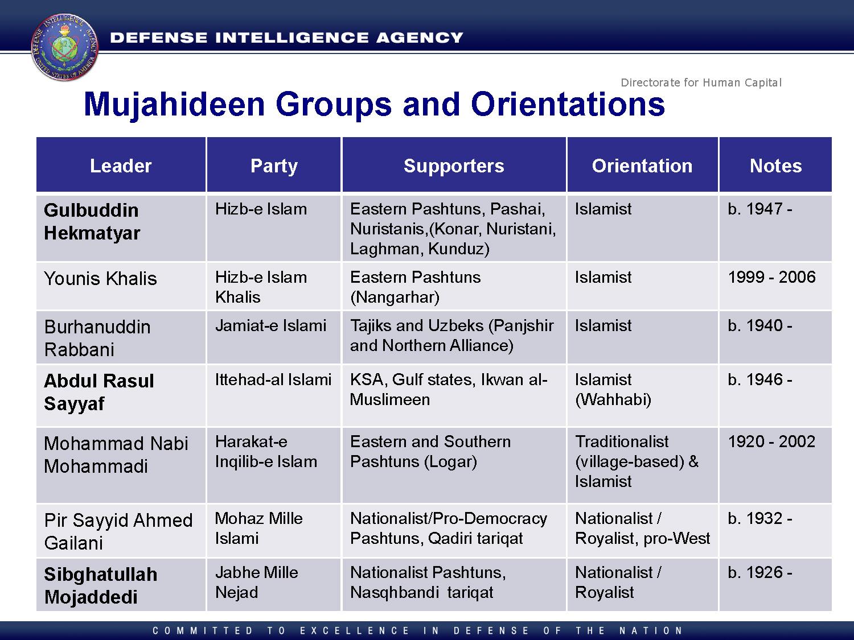 Defense Intelligence Agency History of Afghanistan ...