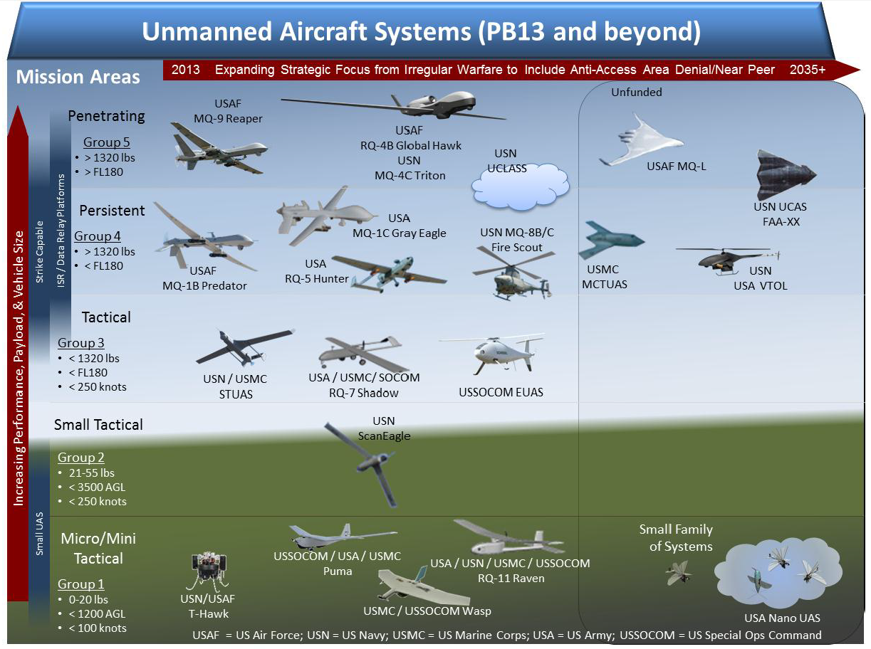 DoD Unmanned Systems Integrated Roadmap FY Public - Us military installation road map