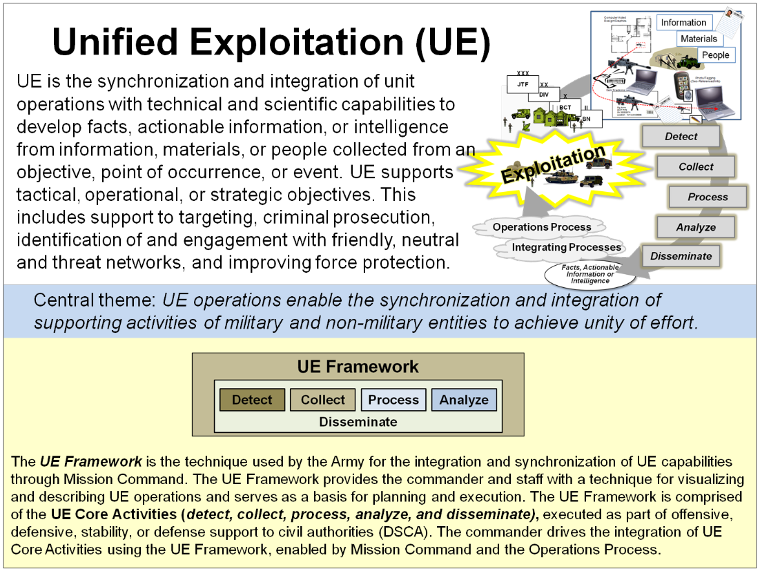 u//fouo) u.s. army unified exploitation concept of operations 2012, Powerpoint templates