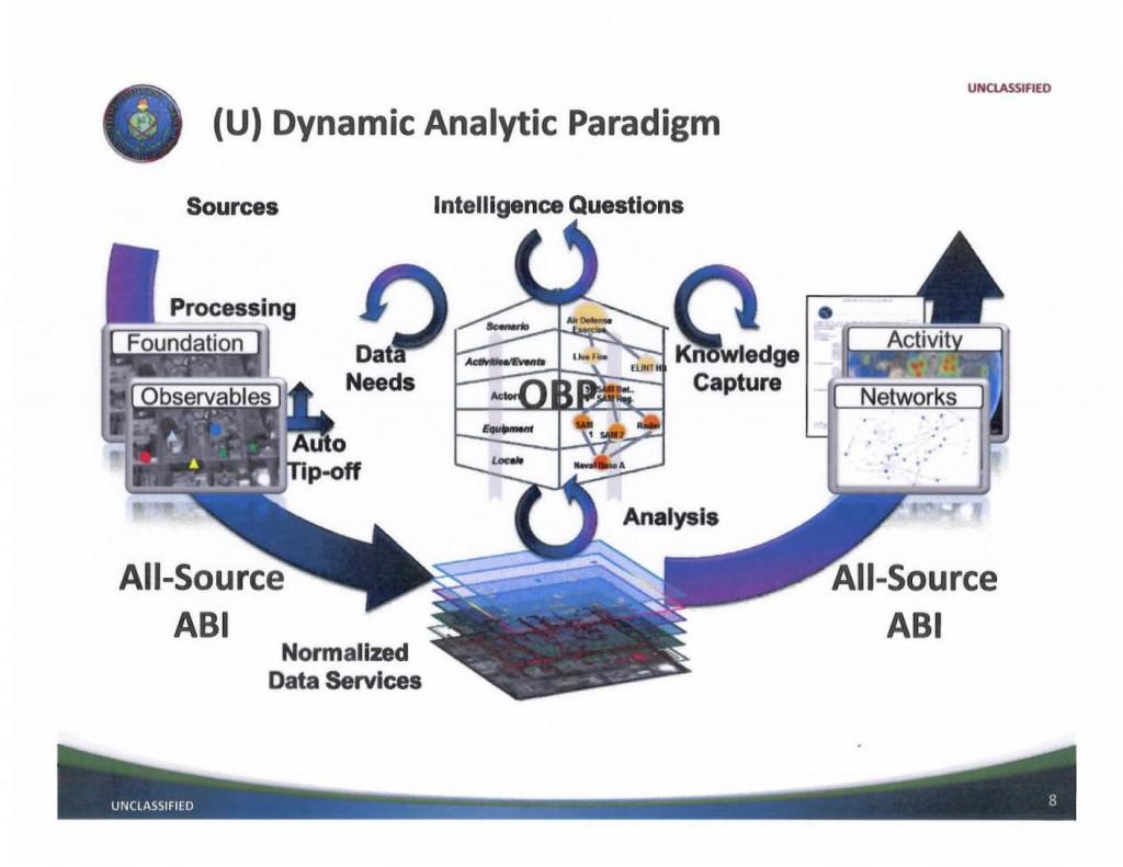 DIA-ActivityBasedIntelligence_Page_08