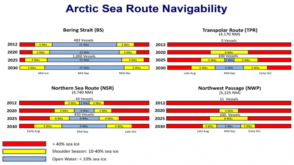 arctic-sea-route-navigability