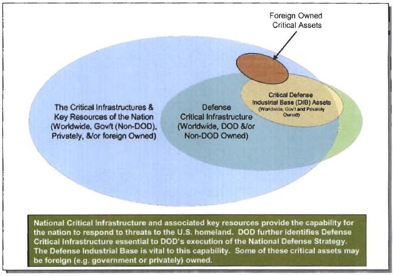dod-defense-critical-infrastructure