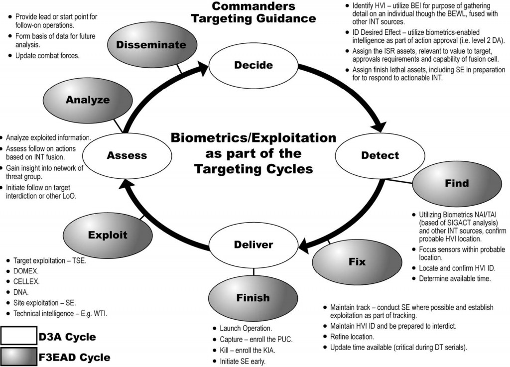 afghan-biometrics-cycle