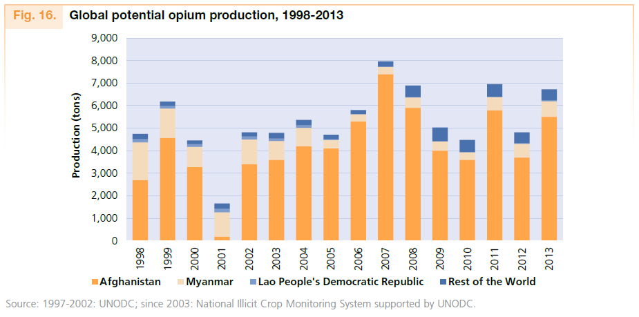 global-opium-production