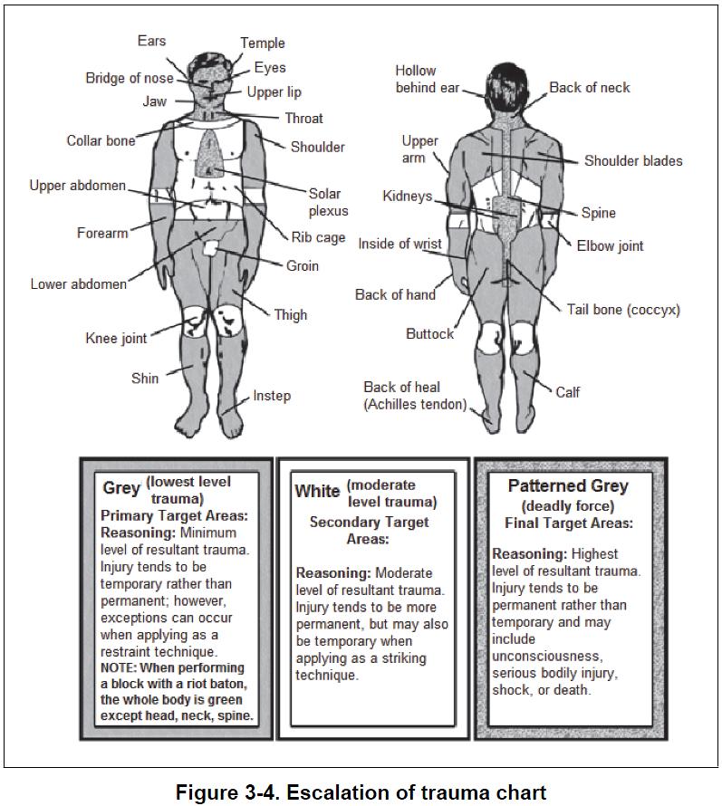 trauma-chart