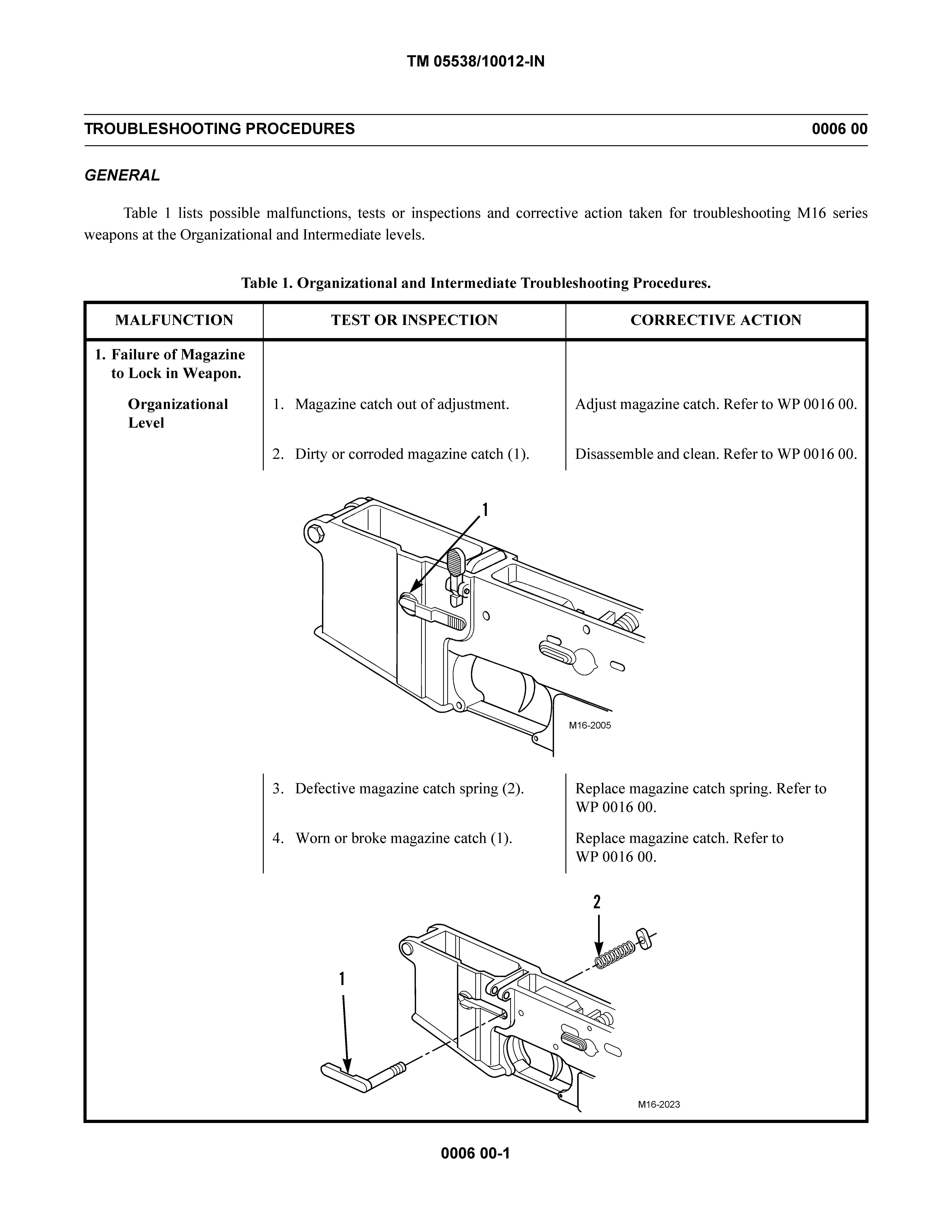 (U//FOUO) U.S. Marine Corps M16/M4 Maintenance Manual