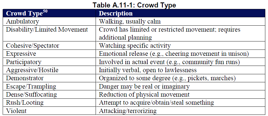 crowd-types