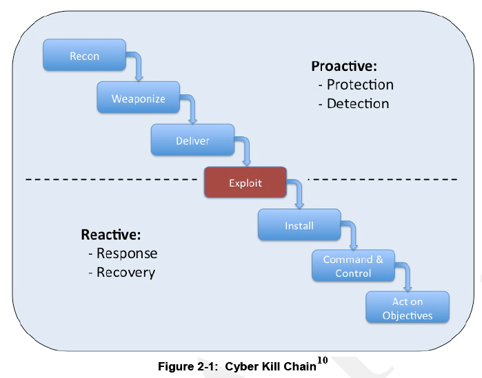 Nist Special Publication 800 150 Guide To Cyber Threat