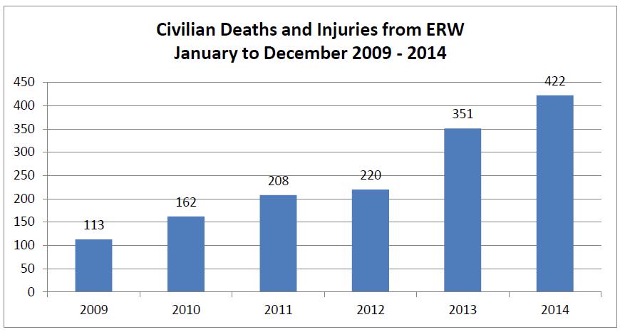 UNAMA-CivilianDeaths2014-3