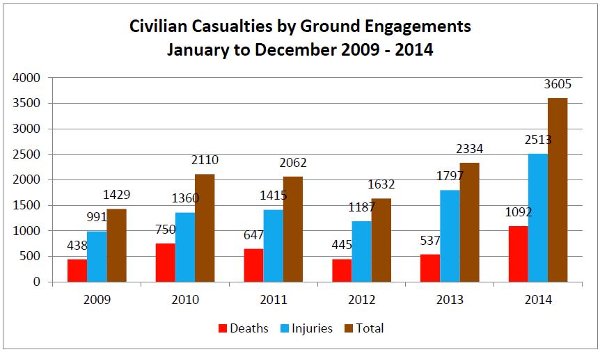 UNAMA-CivilianDeaths2014