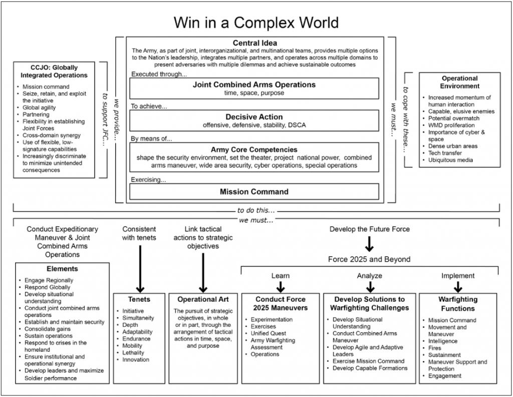 USArmy-WinComplexWorld