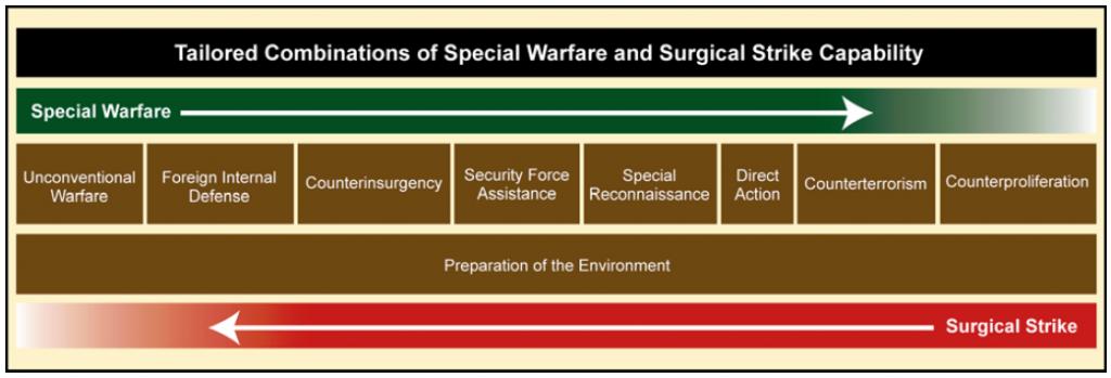 special-forces-tasks