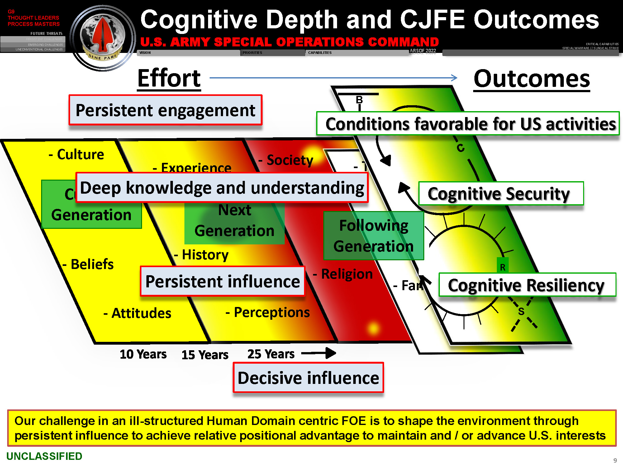 USASOC-CognitiveJointForceEntry_Page_09
